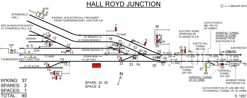 Chris Littleworth's Hall Royd Junction signal box diagram.