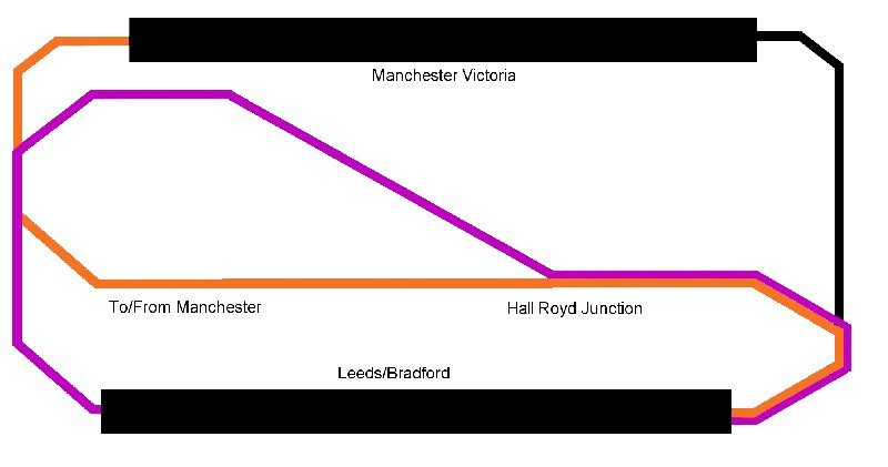 Hall Royd Junction model railway layout schematic showing 'routes' that trains to Manchester and Copy Pit take.