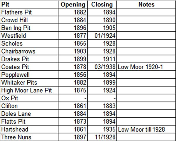 Low Moor Tramway pit closure dates to 1928
