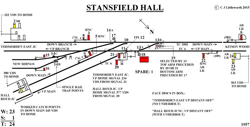 Stansfield Hall Junction signal box diagram 1957 courtesy of Chris Littleworth