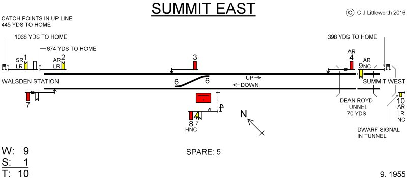 Chris Littleworth's Summit East signal cabin diagram showing the arrangements in September 1955.