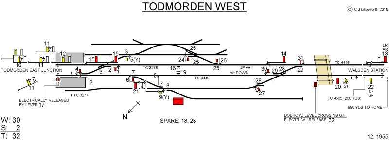 Chris Littleworth's signal box diagram for Todmorden West.