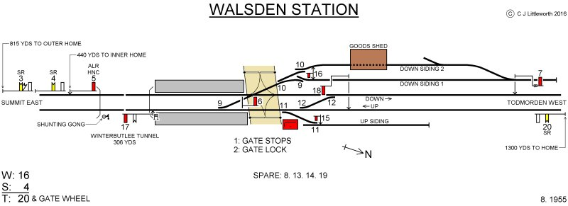 Chris Littleworth's signal box diagram for Walsden.