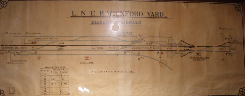 Wickford Yard Signal Box diagram as seen at Mangapps Farm Railway Museum.
